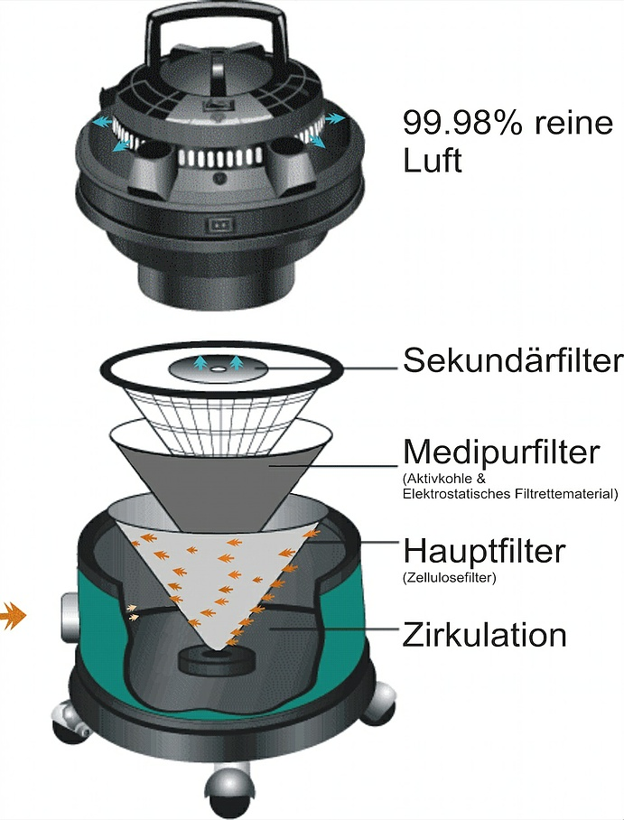 Funktionsweise Filter Queen - Oeko Reinigungssystem AG - Aarau